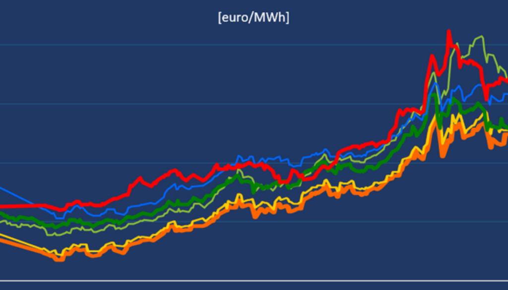 Wzrost cen prądu to efekt manipulacji na giełdzie?